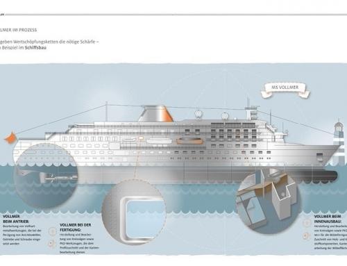 """Infografik Wertschöpfungskette """"Vollmer im Einsatz"""" für Kundenmagazin V der Vollmer Gruppe, Biberach/Riß"""